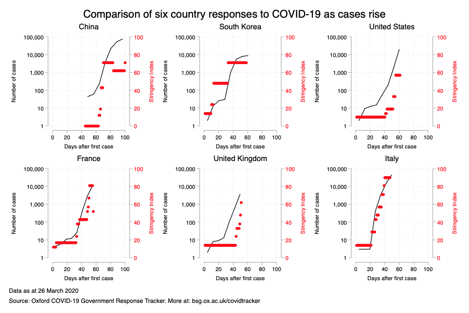 Comparison of six countries stringency by day graph