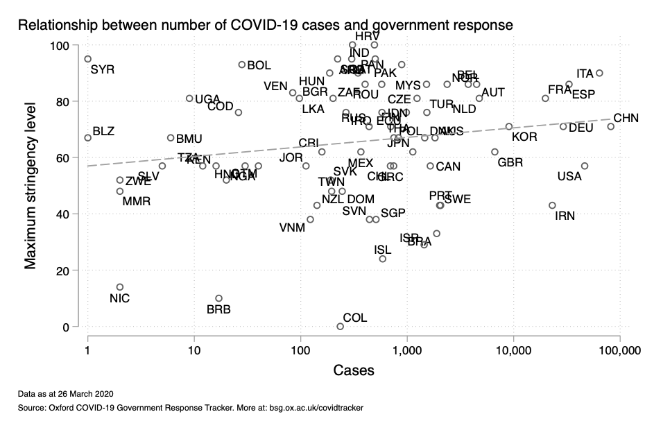 Relationship between number of COVID-19 cases and government response graph